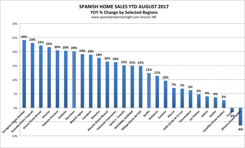 Spanish Property Market 3th Quarter 2017