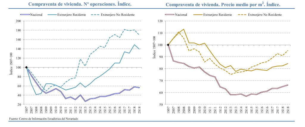 vraag en prijs ontwikkeling Spaanse vastgoedmarkt