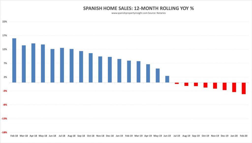 verkoop huizen in spanje per maand