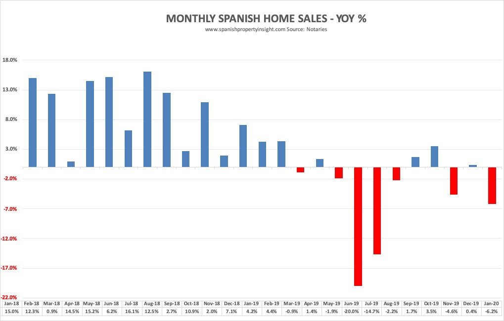 woningmarkt en woningprijzen in Spanje na Coronavirus