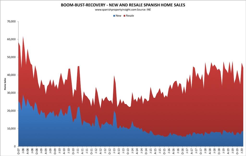 woningmarkt spanje na corona crisis