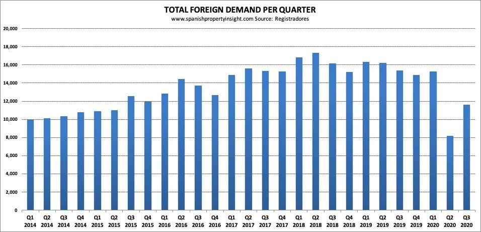 buitenlandse kopers spaans vastgoed 2020