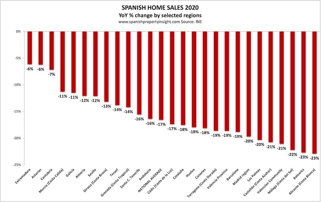 woningverkopen Spanje 2020 en corona